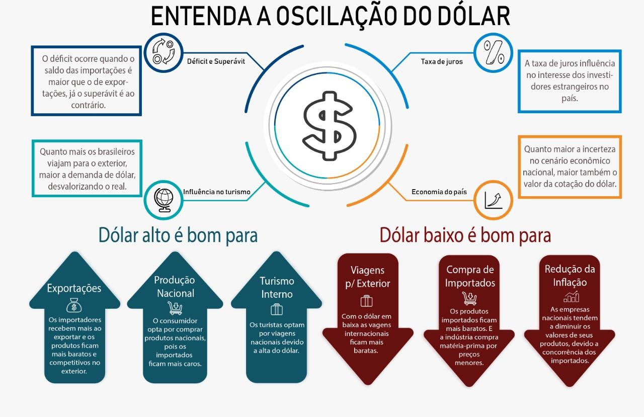 oscilação do dólar